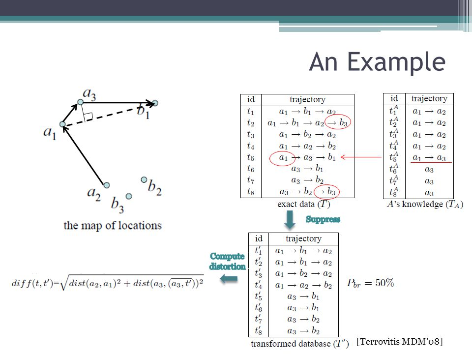 An Example [Terrovitis MDM'08] Suppress Compute distortion